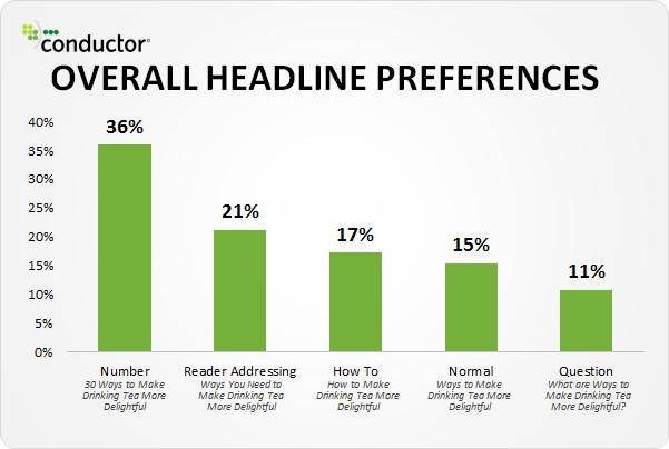 Headlines for blogs