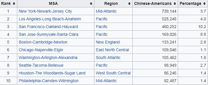 american chinese in US