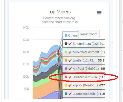 top 5 ethereum miners USI TECH
