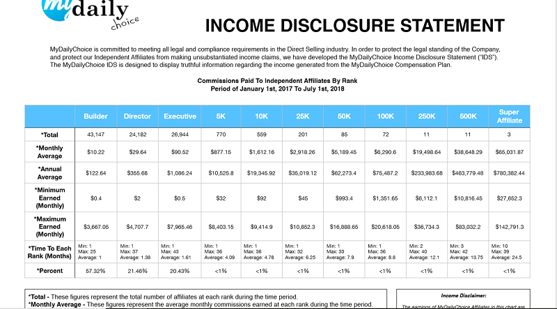 Hempworx Income Disclosure - What the Leaders Make
