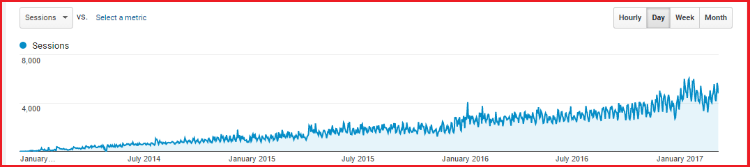 blog traffic from backlinks